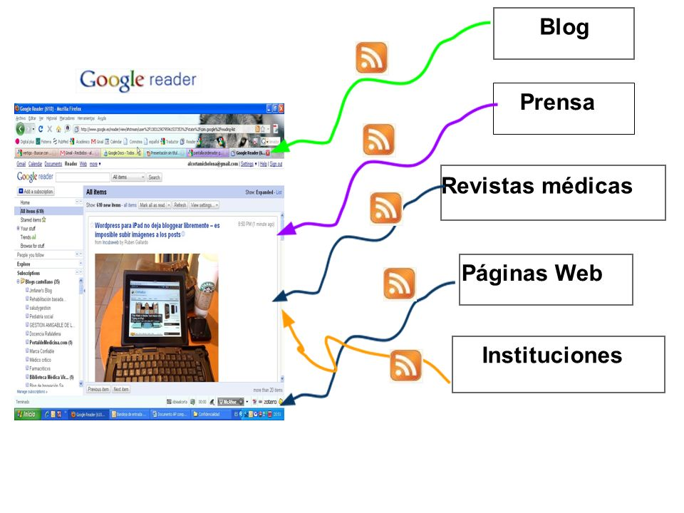 Blog Prensa Revistas médicas Páginas Web Instituciones