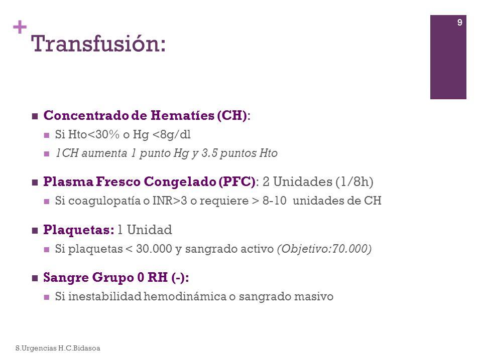 Transfusión: Hemoderivados y coagulopatías (I)