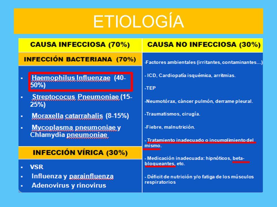 ETIOLOGÍA Los betabloqueantes cardioselectivos (atenolol, nebivolol y emconcor) se pueden prescribir en EPOC y no deben retirarse en AEPOC.