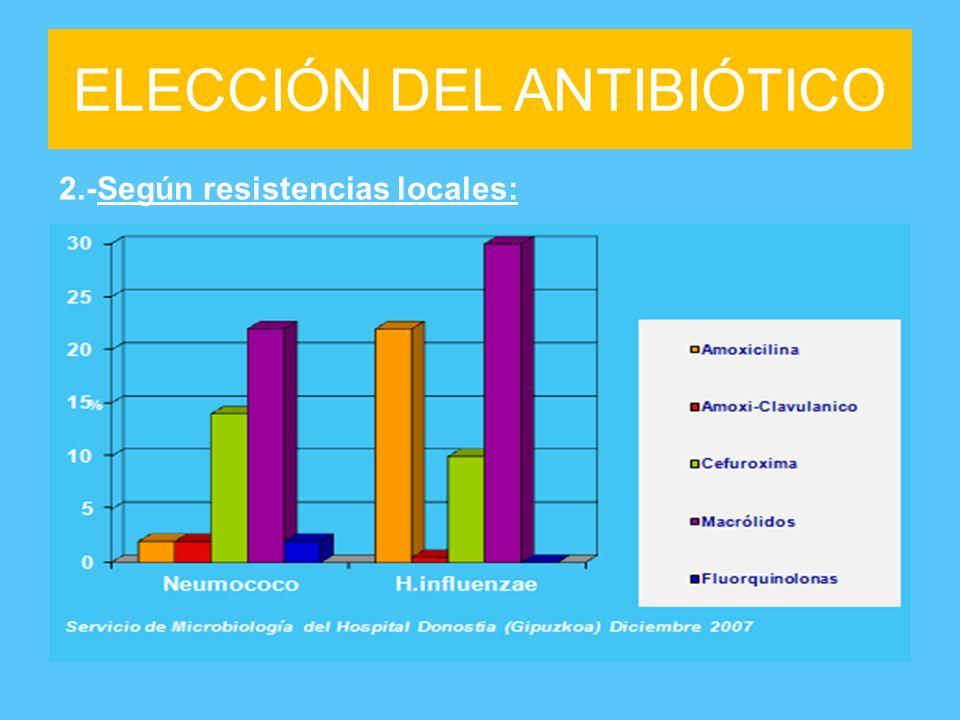 ELECCIÓN DEL ANTIBIÓTICO