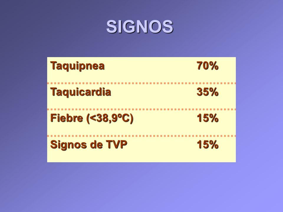 SIGNOS Taquipnea 70% Taquicardia 35% Fiebre (<38,9ºC) 15%
