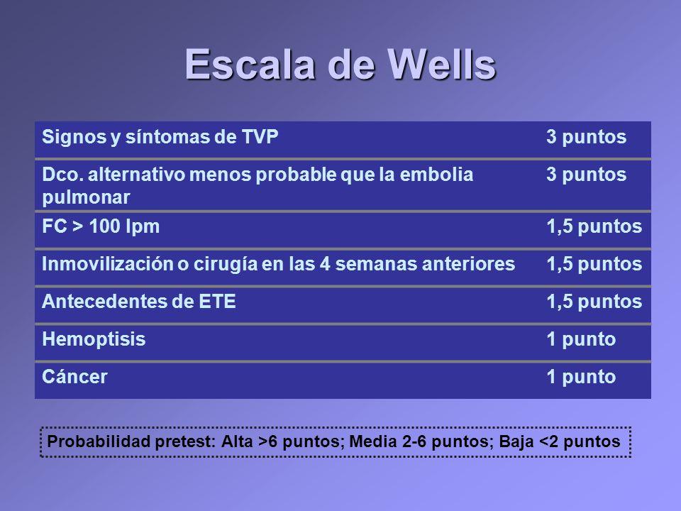 Escala de Wells Signos y síntomas de TVP 3 puntos