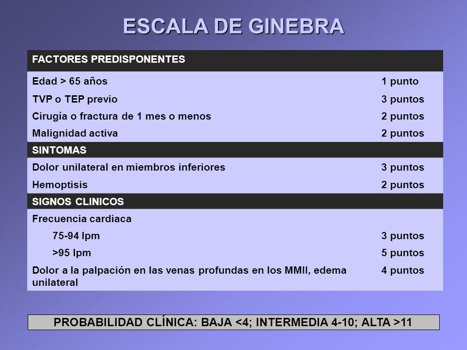 PROBABILIDAD CLÍNICA: BAJA <4; INTERMEDIA 4-10; ALTA >11