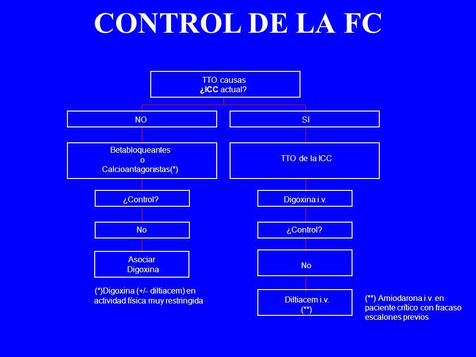 CONTROL DE LA FC TTO causas ¿ICC actual NO SI Betabloqueantes o