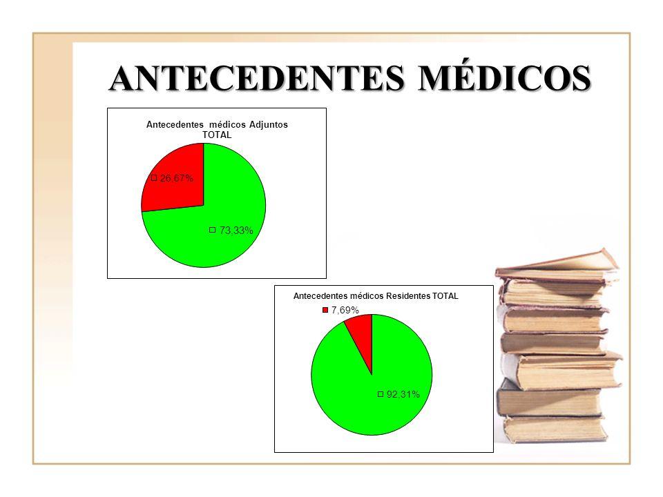 ANTECEDENTES MÉDICOS El 73,33 adjuntos registran A/M y el 92,31 residentes
