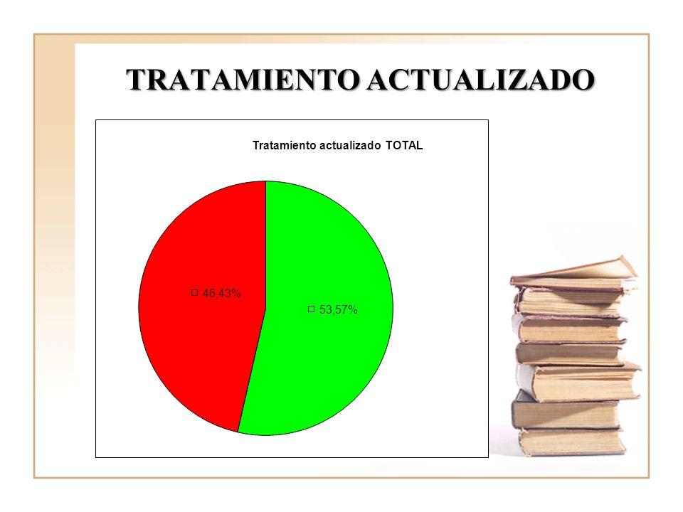 TRATAMIENTO ACTUALIZADO