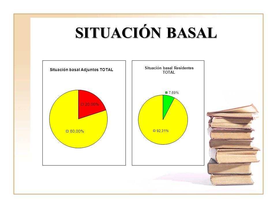 SITUACIÓN BASAL Los A no registran SB aunq solo se requería en un 20% de los casos y los residentes registran el 7,65% de los casos q se requerían.