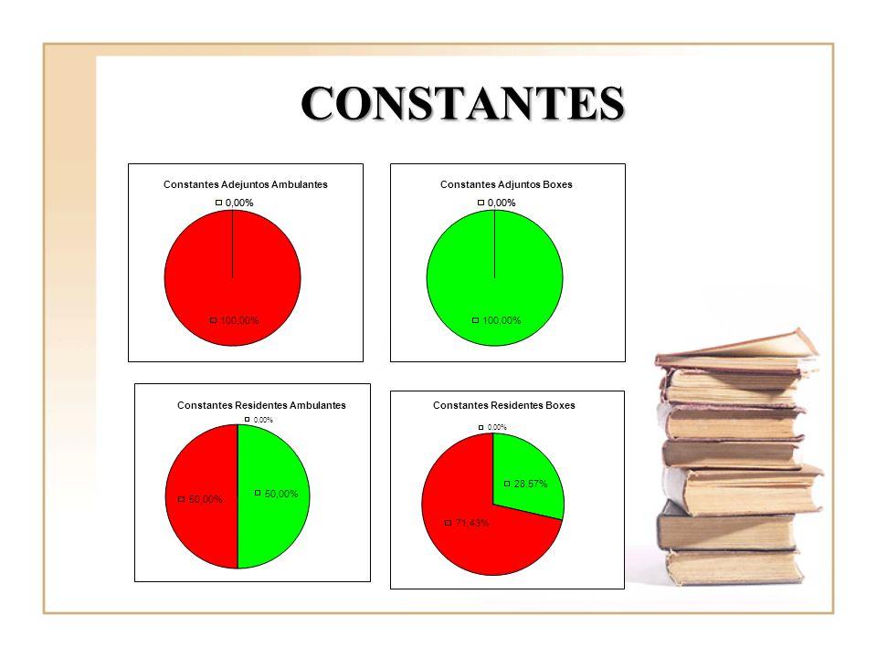 CONSTANTESSituación basal: 100% A en A no registran y el 100 % A en B registran.