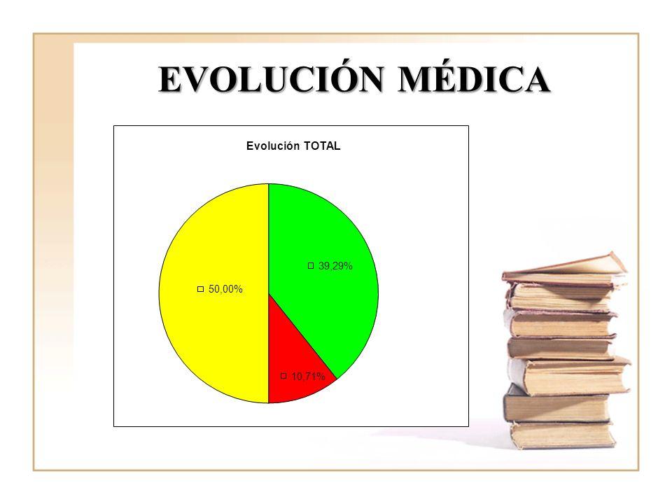 EVOLUCIÓN MÉDICA El 39,29% A y R registran en A y B evolución.