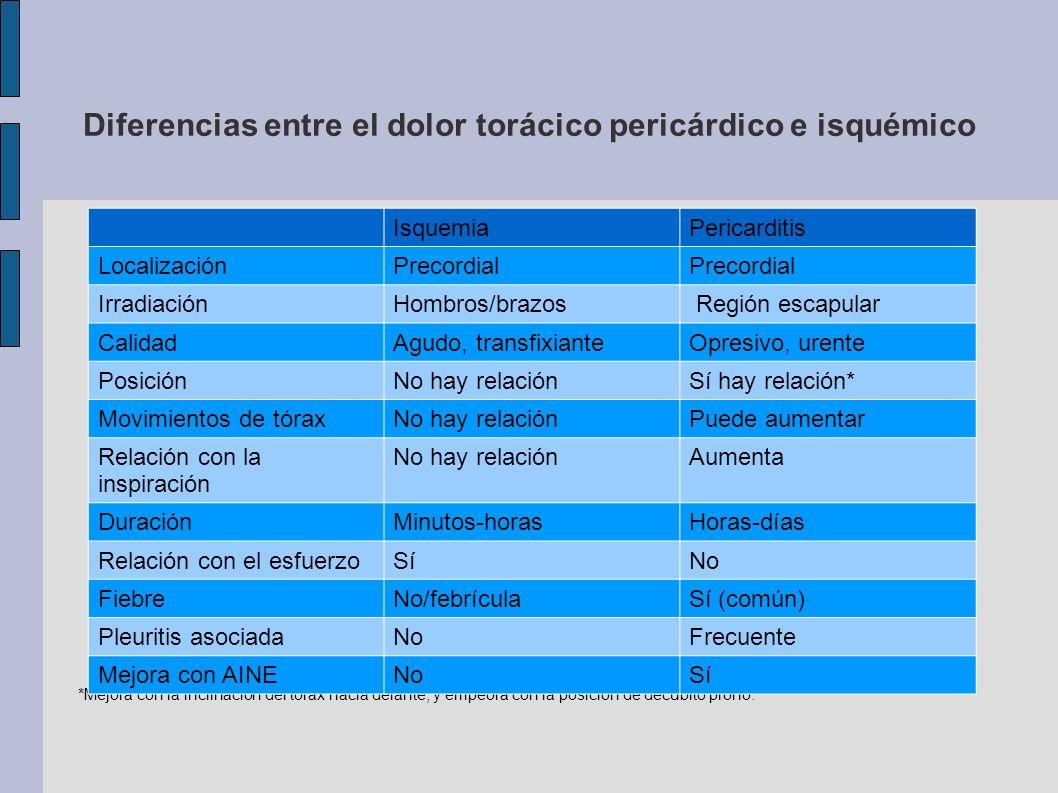 Diferencias entre el dolor torácico pericárdico e isquémico