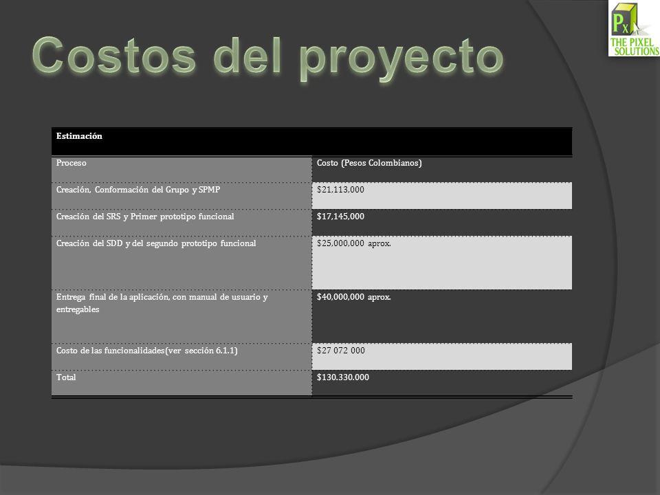 Costos del proyecto Estimación Proceso Costo (Pesos Colombianos)