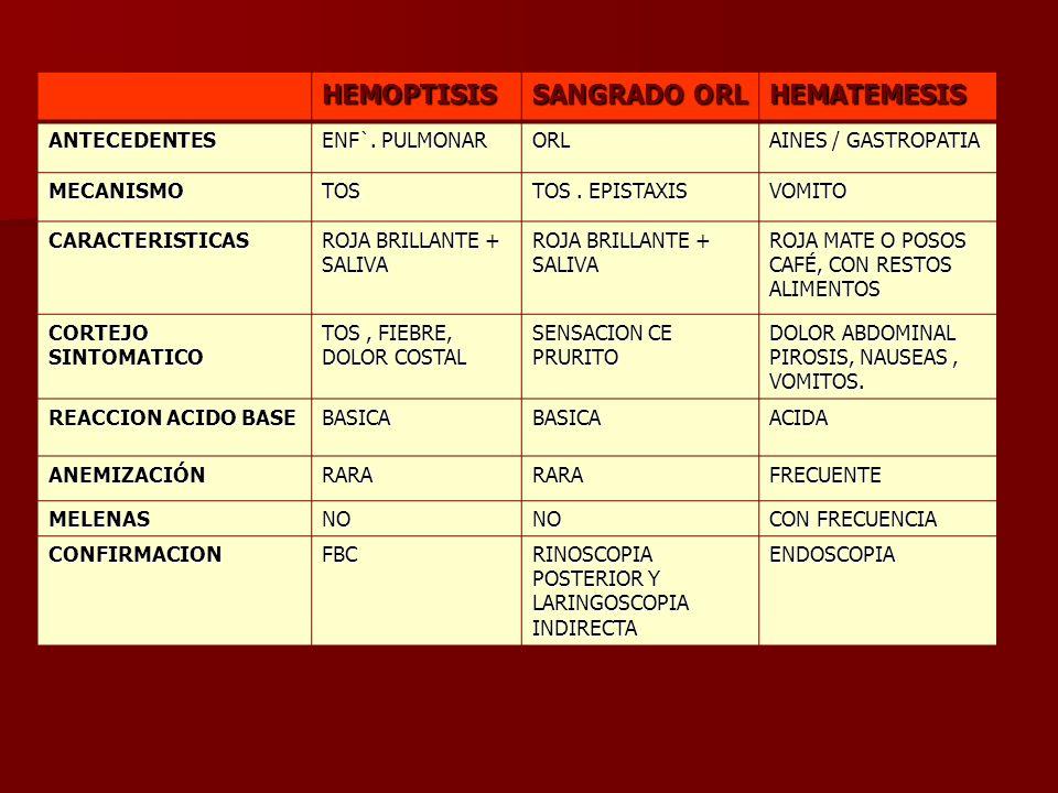HEMOPTISIS SANGRADO ORL HEMATEMESIS ANTECEDENTES ENF`. PULMONAR ORL