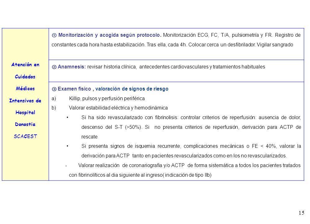 Atención en Cuidados Médicos. Intensivos de. Hospital Donostia. SCACEST.