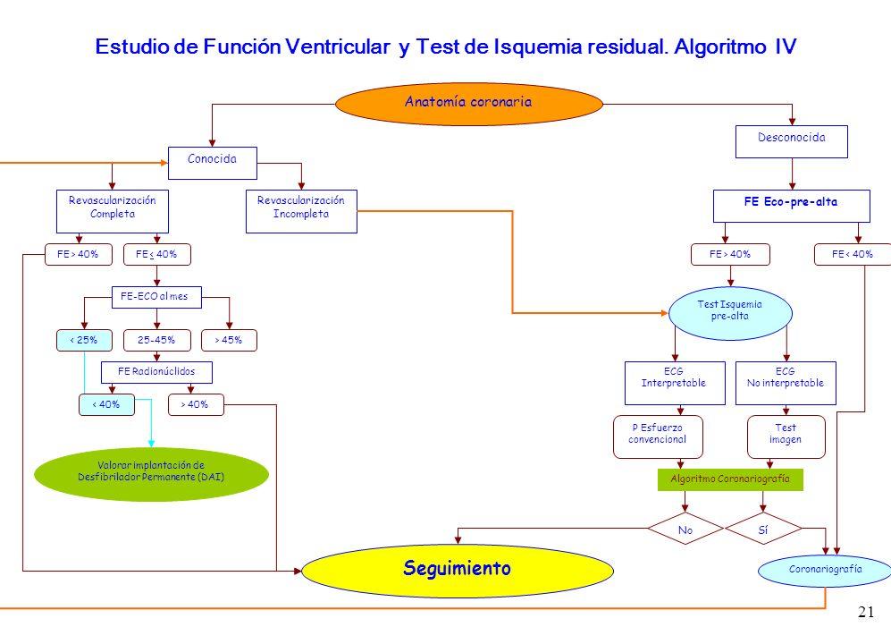 Estudio de Función Ventricular y Test de Isquemia residual