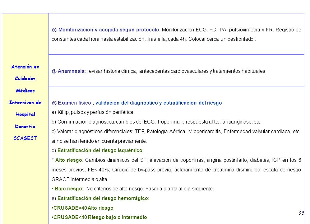 Atención en Cuidados Médicos. Intensivos de. Hospital Donostia. SCASEST.