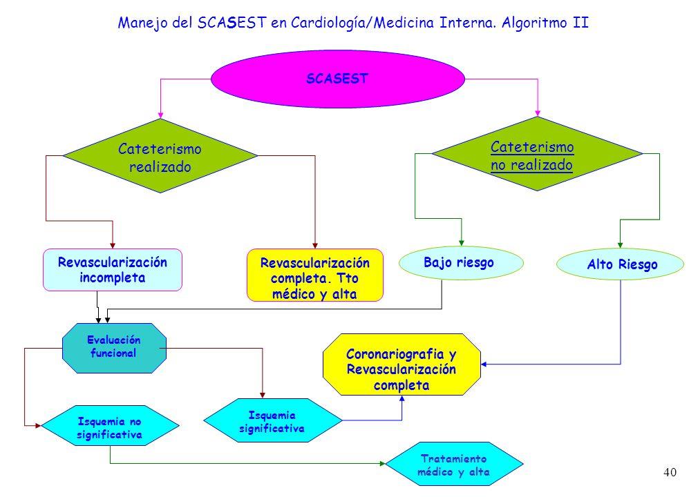 Manejo del SCASEST en Cardiología/Medicina Interna. Algoritmo II