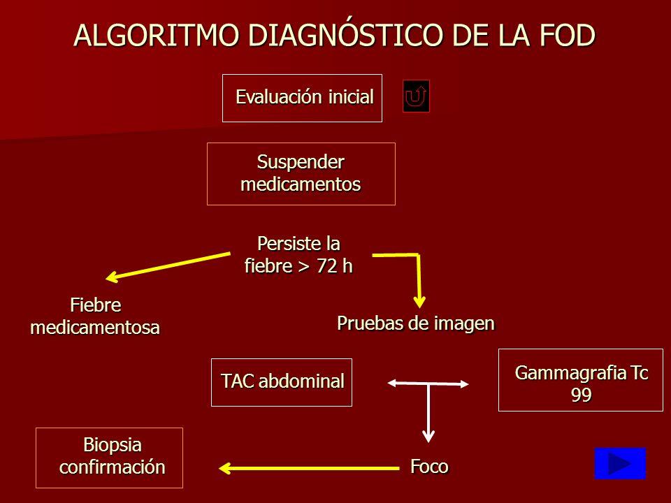 ALGORITMO DIAGNÓSTICO DE LA FOD