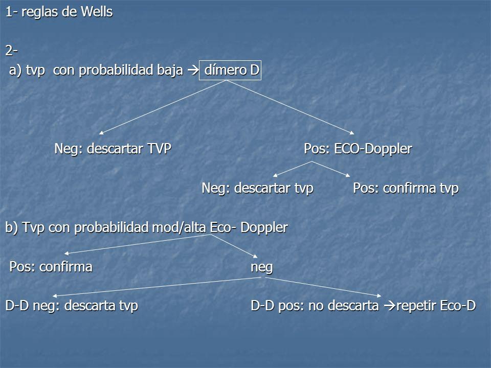 1- reglas de Wells 2- a) tvp con probabilidad baja  dímero D. Neg: descartar TVP Pos: ECO-Doppler.