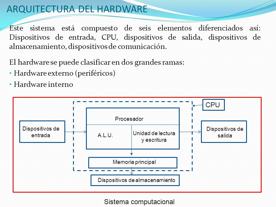 Clasificaci n de las computadoras ppt descargar for Arquitectura hardware