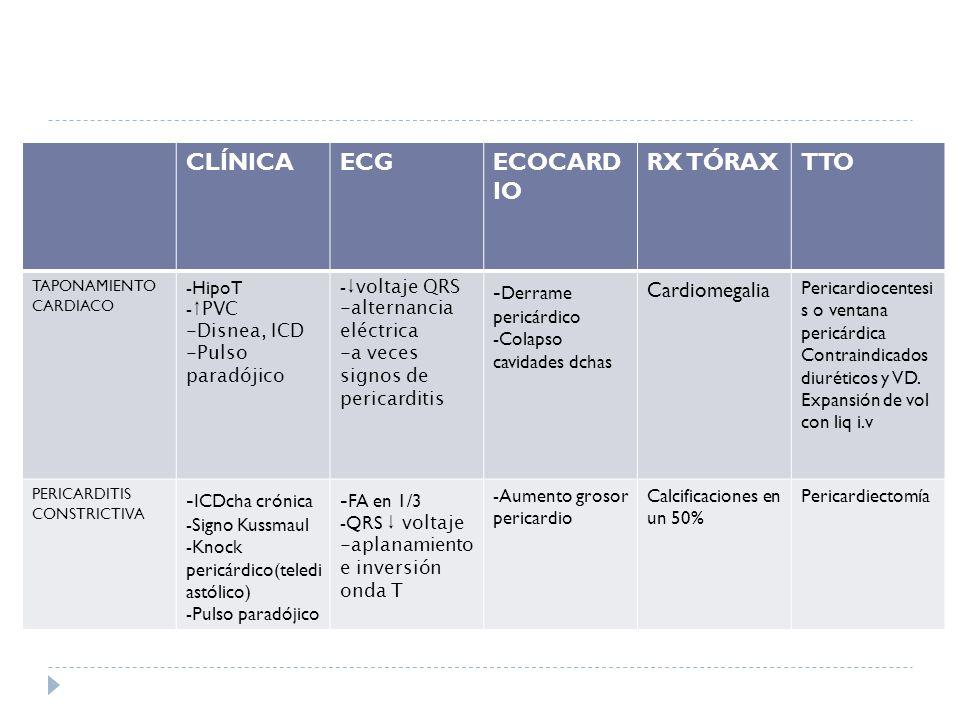 CLÍNICA ECG ECOCARDIO RX TÓRAX TTO -Derrame pericárdico