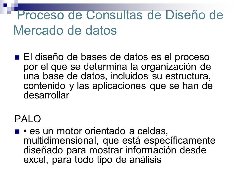 Proceso de Consultas de Diseño de Mercado de datos