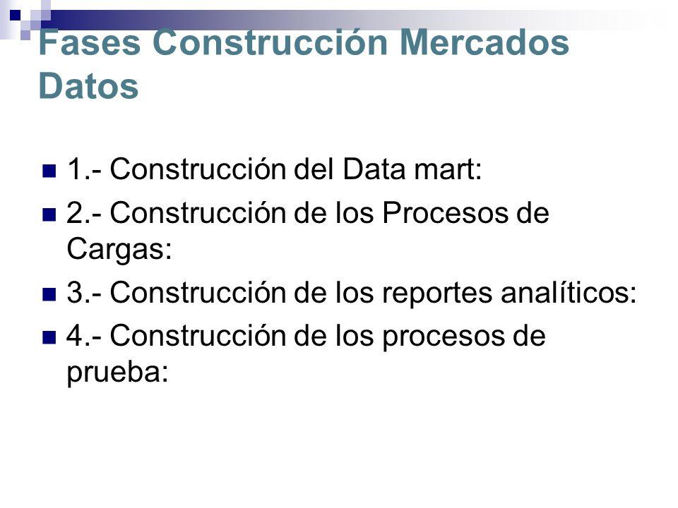Fases Construcción Mercados Datos