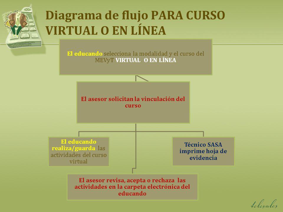 Diagrama de flujo PARA CURSO VIRTUAL O EN LÍNEA