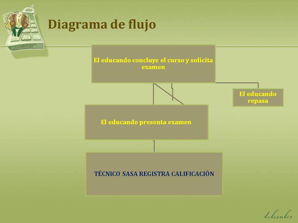 Diagrama de flujo El educando concluye el curso y solicita examen