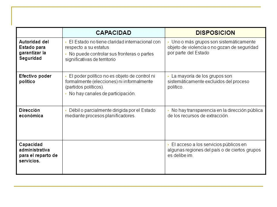 CAPACIDAD DISPOSICION