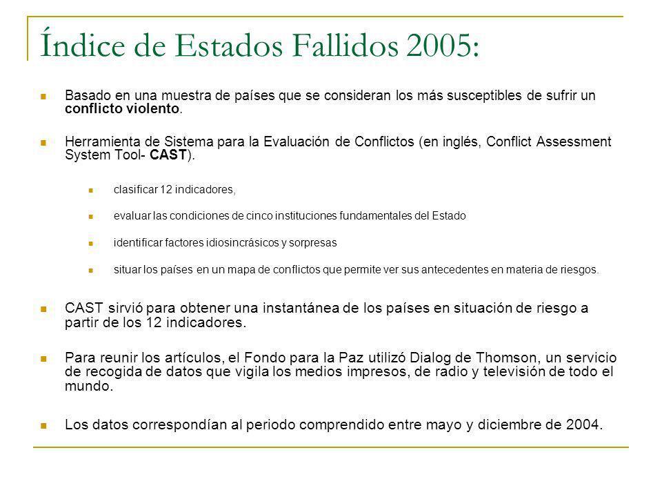 Índice de Estados Fallidos 2005: