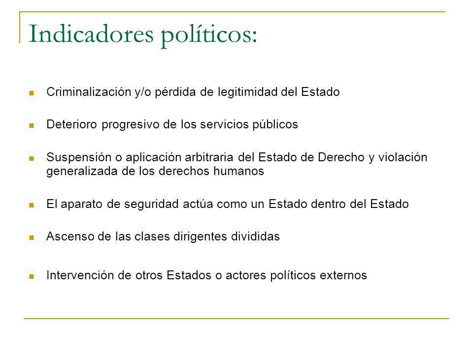 Indicadores políticos: