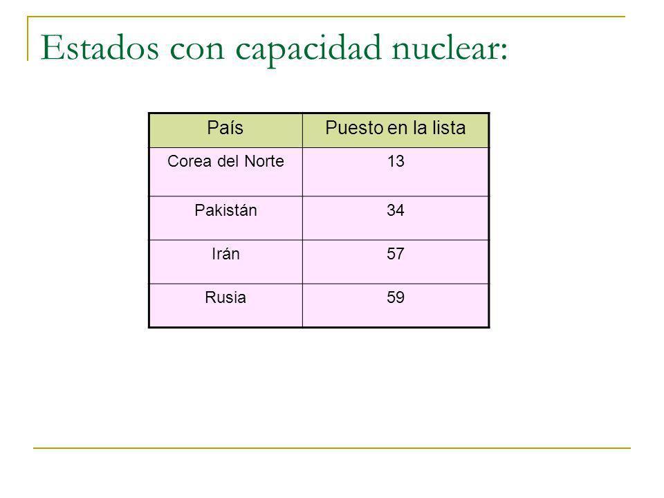 Estados con capacidad nuclear: