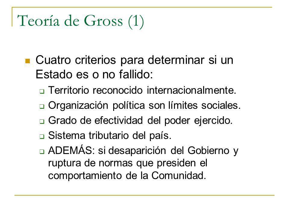 Teoría de Gross (1) Cuatro criterios para determinar si un Estado es o no fallido: Territorio reconocido internacionalmente.