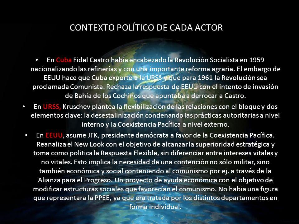 CONTEXTO POLÍTICO DE CADA ACTOR