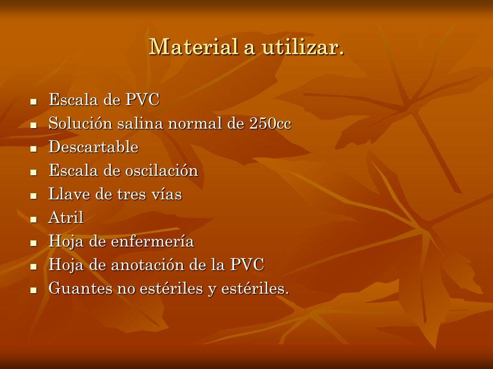 Material a utilizar. Escala de PVC Solución salina normal de 250cc