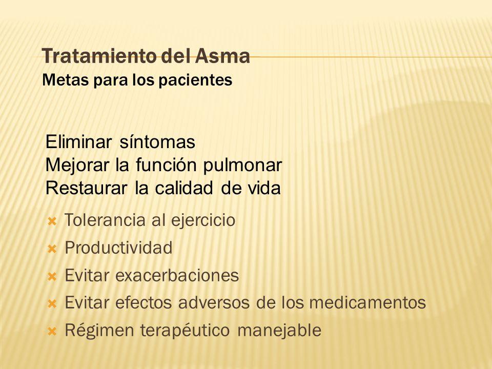 Tratamiento del Asma Metas para los pacientes