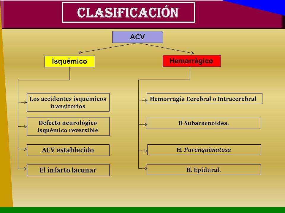 CLASIFICACIÓN: ACV Isquémico Hemorrágico ACV establecido