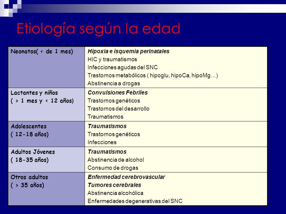 Etiología según la edad