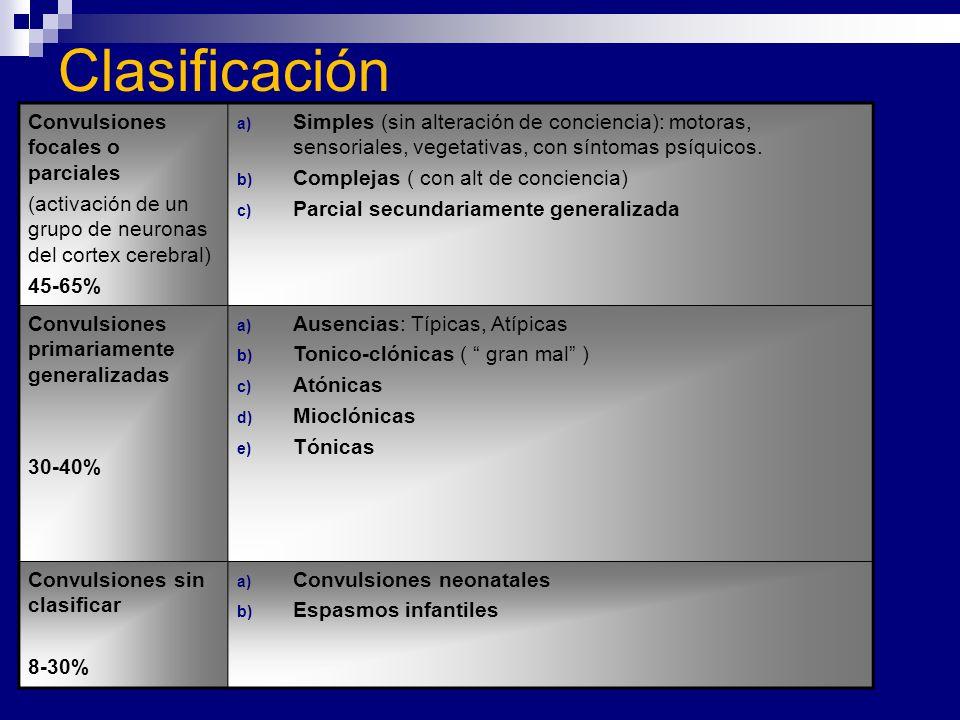 Clasificación Convulsiones focales o parciales