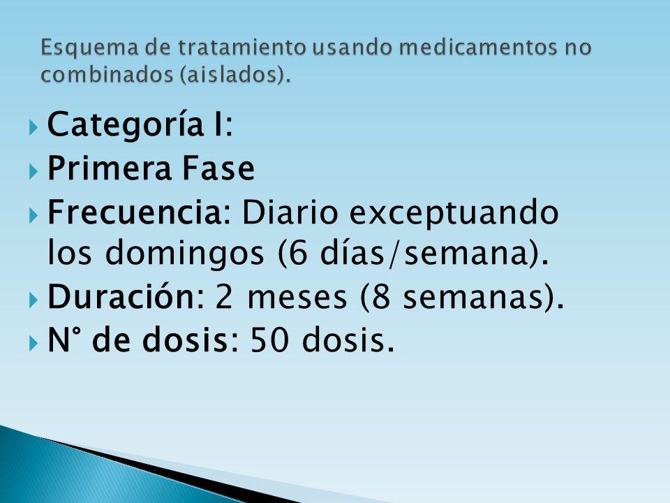 Esquema de tratamiento usando medicamentos no combinados (aislados).