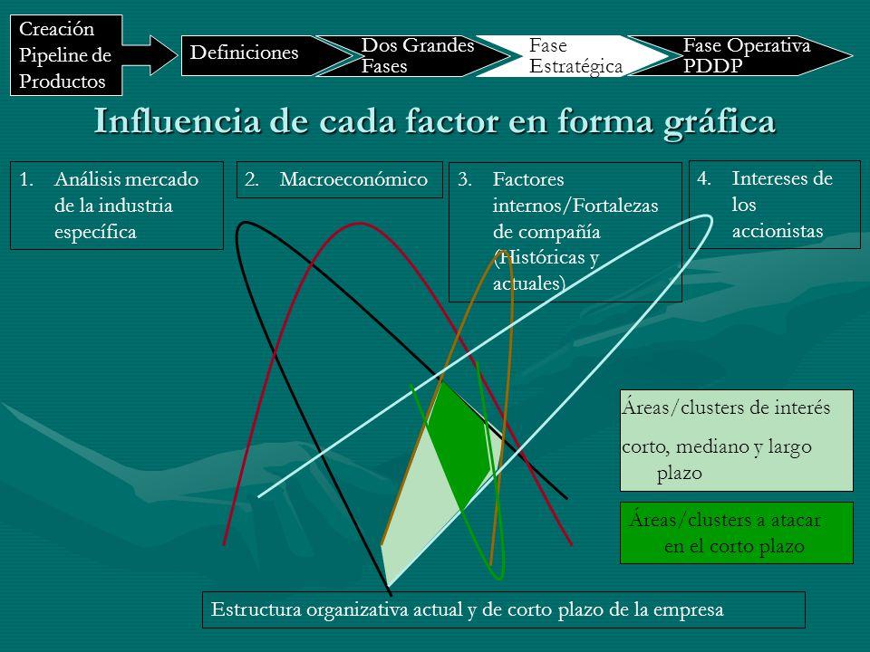 Influencia de cada factor en forma gráfica