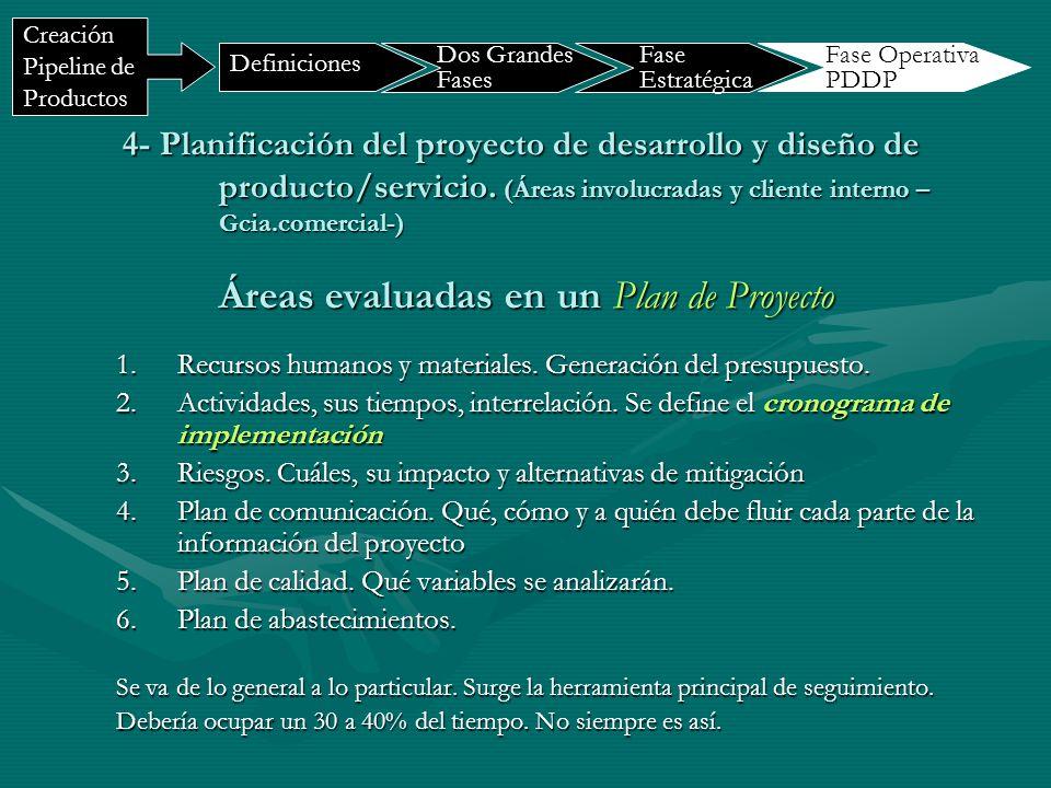 Definiciones Dos Grandes Fases. Fase Estratégica. Creación Pipeline de Productos. Fase Operativa PDDP.