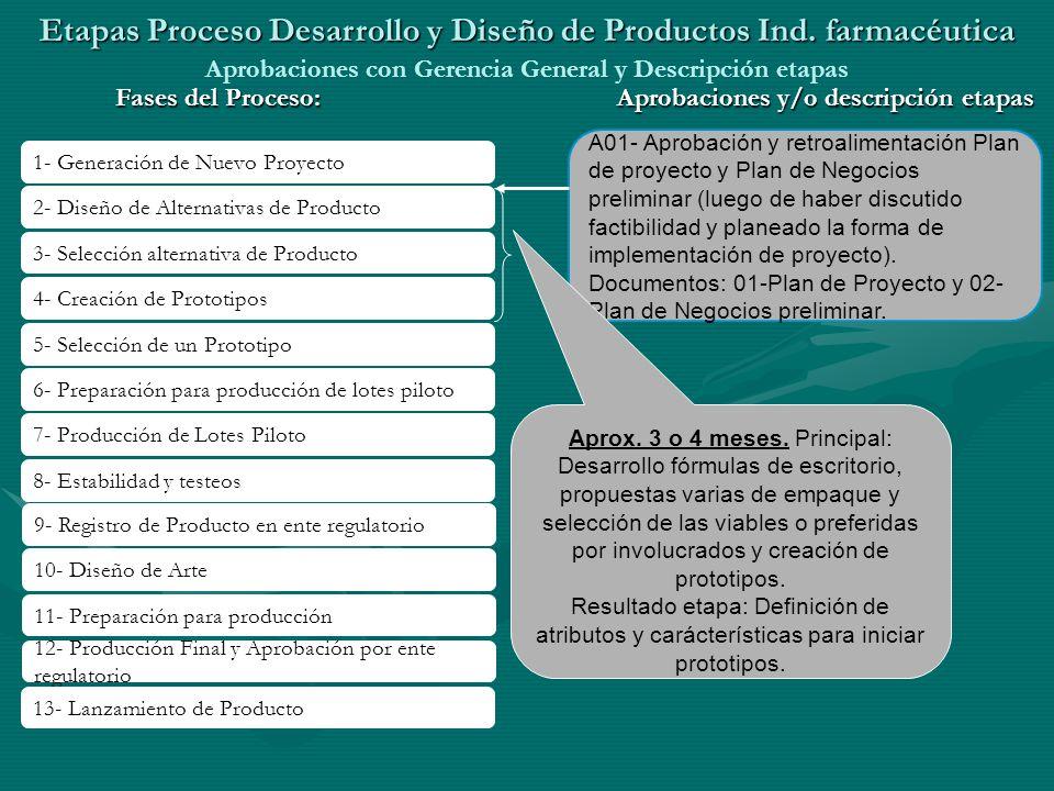 Etapas Proceso Desarrollo y Diseño de Productos Ind. farmacéutica