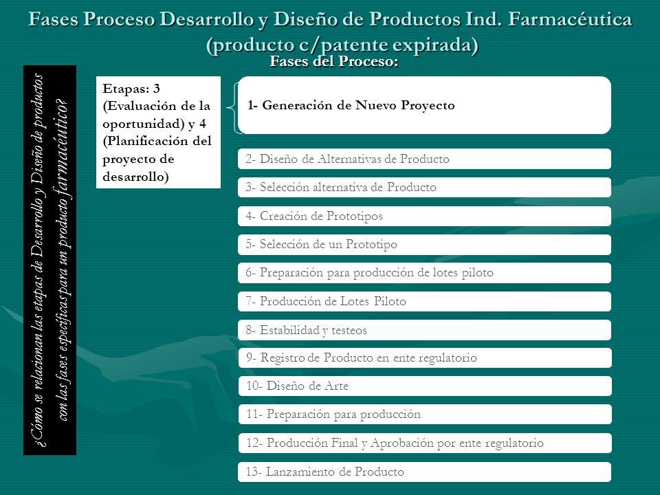 Fases Proceso Desarrollo y Diseño de Productos Ind