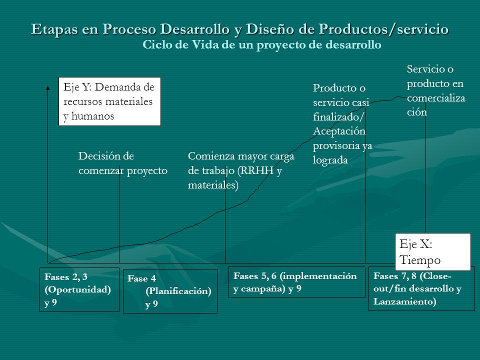 Etapas en Proceso Desarrollo y Diseño de Productos/servicio Ciclo de Vida de un proyecto de desarrollo