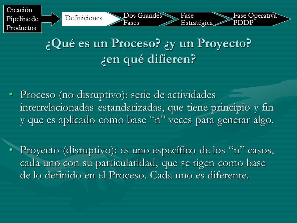 ¿Qué es un Proceso ¿y un Proyecto ¿en qué difieren