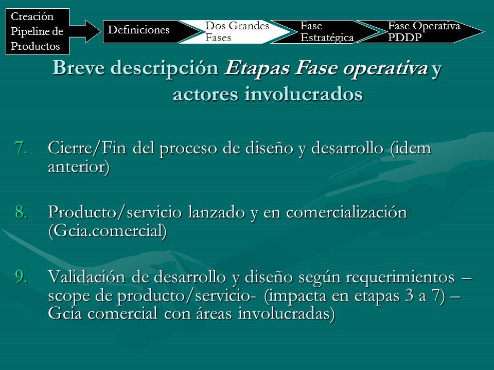 Breve descripción Etapas Fase operativa y actores involucrados