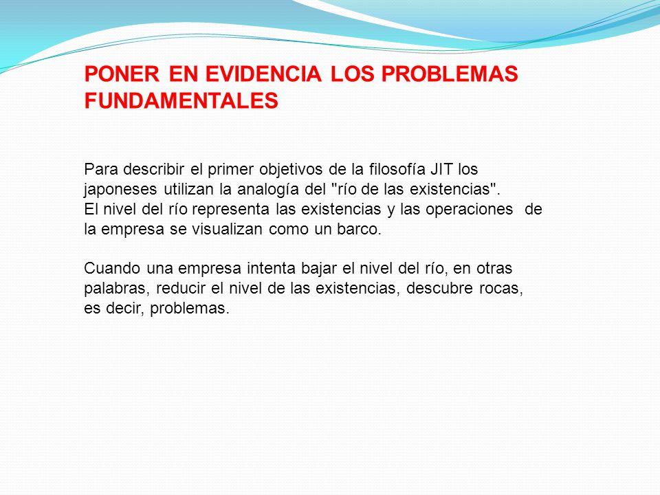 PONER EN EVIDENCIA LOS PROBLEMAS FUNDAMENTALES