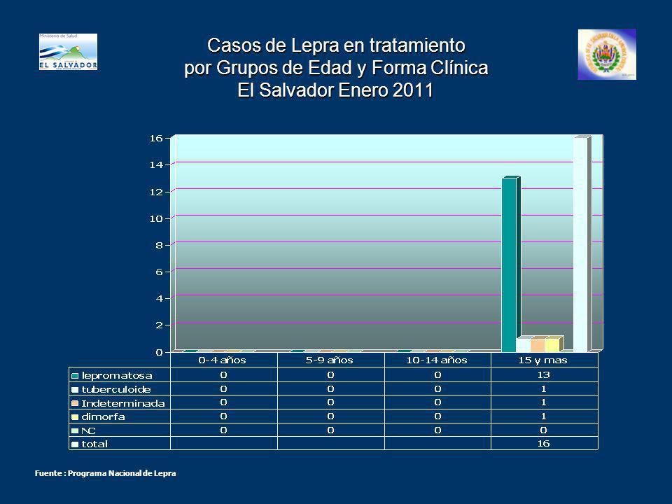 Casos de Lepra en tratamiento por Grupos de Edad y Forma Clínica El Salvador Enero 2011