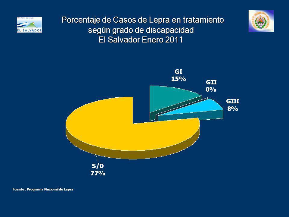 Porcentaje de Casos de Lepra en tratamiento según grado de discapacidad El Salvador Enero 2011